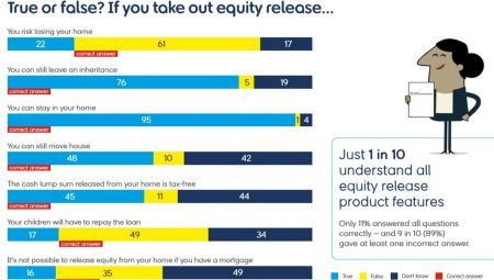 Most Over 55s Believe Equity Release 'Myths'