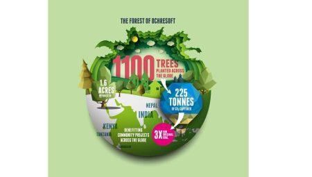 Ochresoft's carbon offsetting target beaten three times over